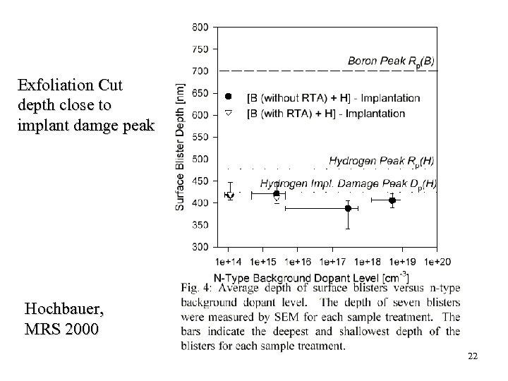 Exfoliation Cut depth close to implant damge peak Hochbauer, MRS 2000 22