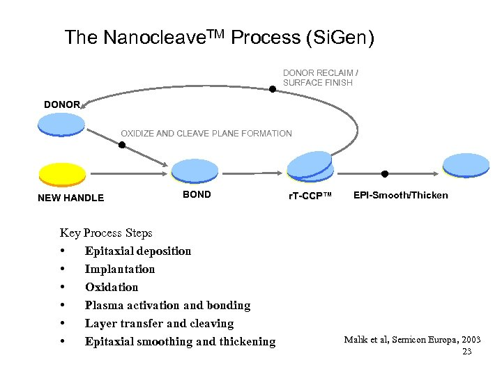 The Nanocleave. TM Process (Si. Gen) DONOR RECLAIM / SURFACE FINISH DONOR OXIDIZE AND