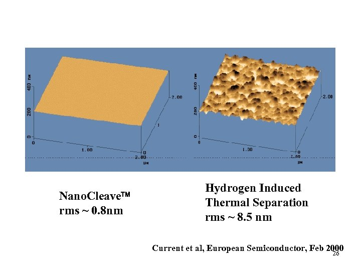 Nano. Cleave rms ~ 0. 8 nm Hydrogen Induced Thermal Separation rms ~ 8.