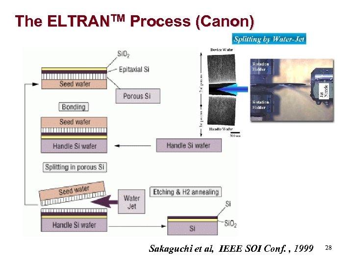 The ELTRANTM Process (Canon) Sakaguchi et al, IEEE SOI Conf. , 1999 28