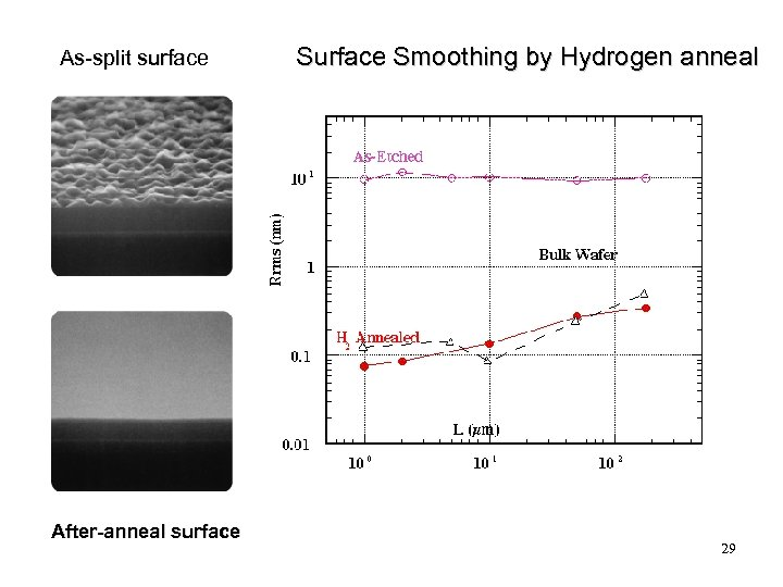 As-split surface After-anneal surface Smoothing by Hydrogen anneal 29