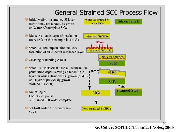 32 G. Cellar, SOITEC Technical Notes, 2003