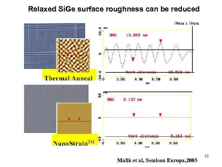 Relaxed Si. Ge surface roughness can be reduced Malik et al, Semicon Europa, 2003