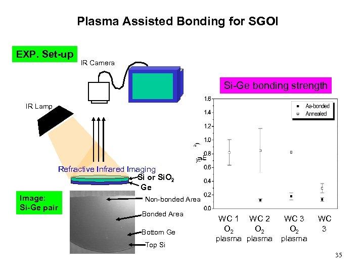 Plasma Assisted Bonding for SGOI EXP. Set-up IR Camera Si-Ge bonding strength IR Lamp