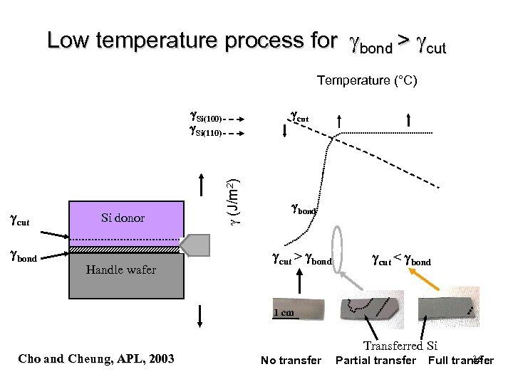 Low temperature process for bond > cut Temperature (°C) g. Si(100) g. Si(110) gbond