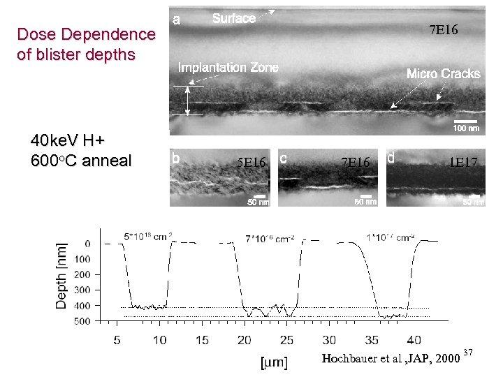 7 E 16 Dose Dependence of blister depths 40 ke. V H+ 600 o.