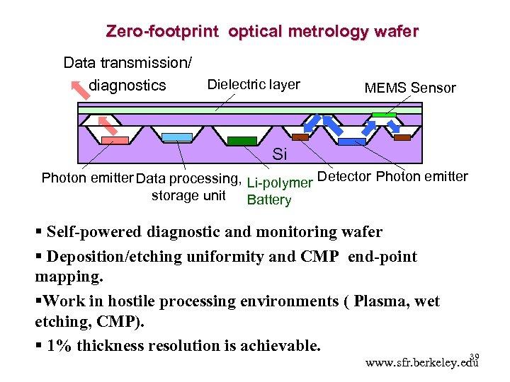 Zero-footprint optical metrology wafer Data transmission/ Dielectric layer diagnostics MEMS Sensor Si Photon emitter