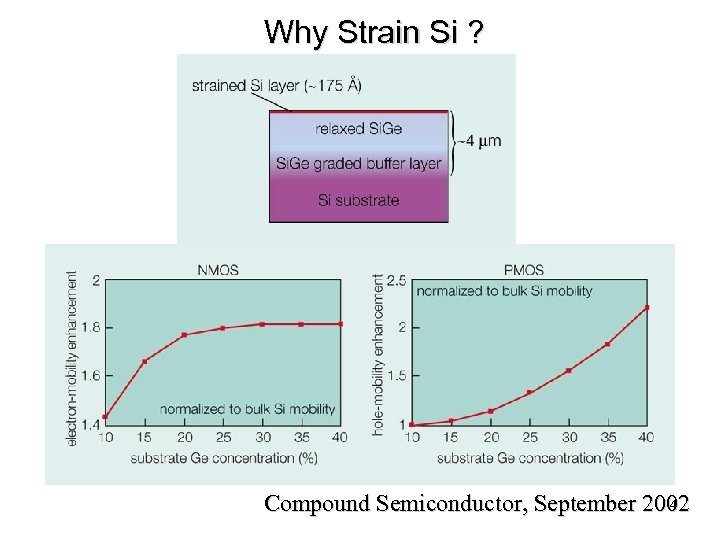 Why Strain Si ? 4 Compound Semiconductor, September 2002