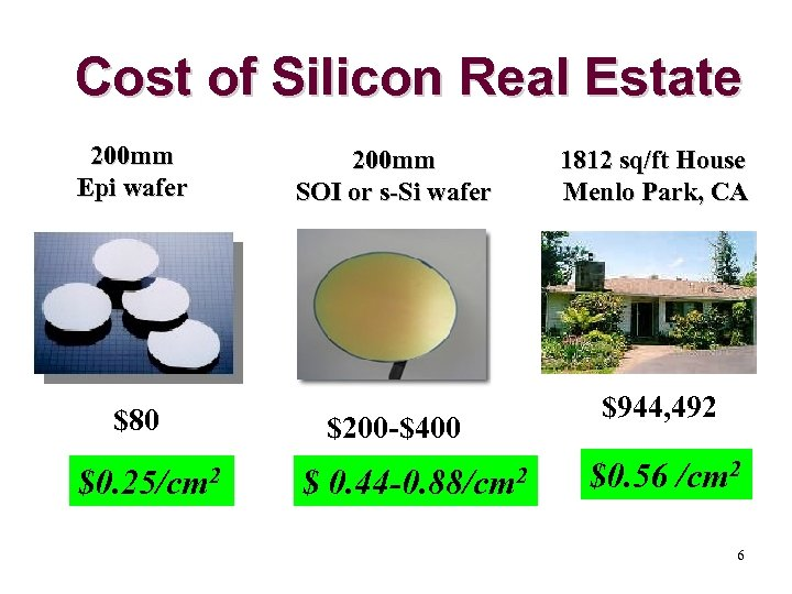 Cost of Silicon Real Estate 200 mm Epi wafer 200 mm SOI or s-Si