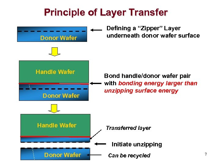 """Principle of Layer Transfer Donor Wafer Handle Wafer Defining a """"Zipper"""" Layer underneath donor"""