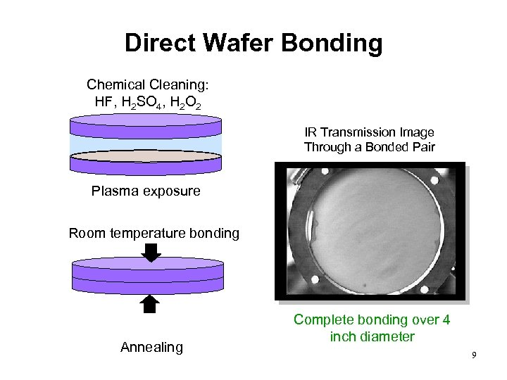 Direct Wafer Bonding Chemical Cleaning: HF, H 2 SO 4, H 2 O 2