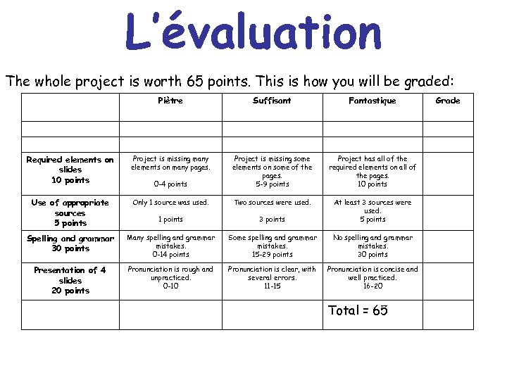 L'évaluation The whole project is worth 65 points. This is how you will be