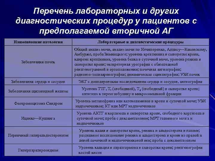 Перечень лабораторных и других диагностических процедур у пациентов с предполагаемой вторичной АГ Наименование патологии