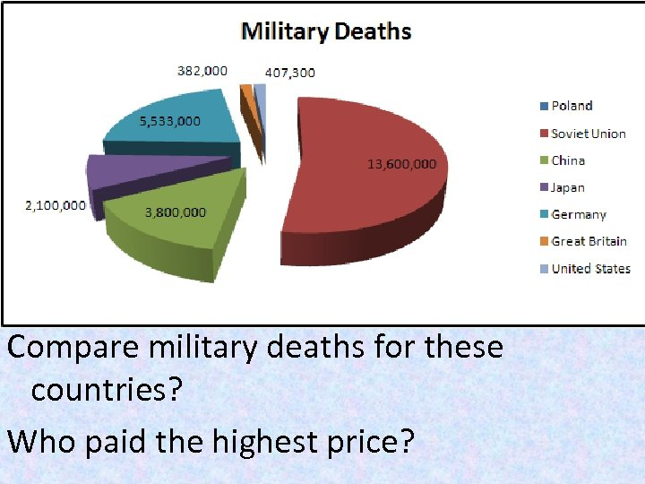 Compare military deaths for these countries? Who paid the highest price?
