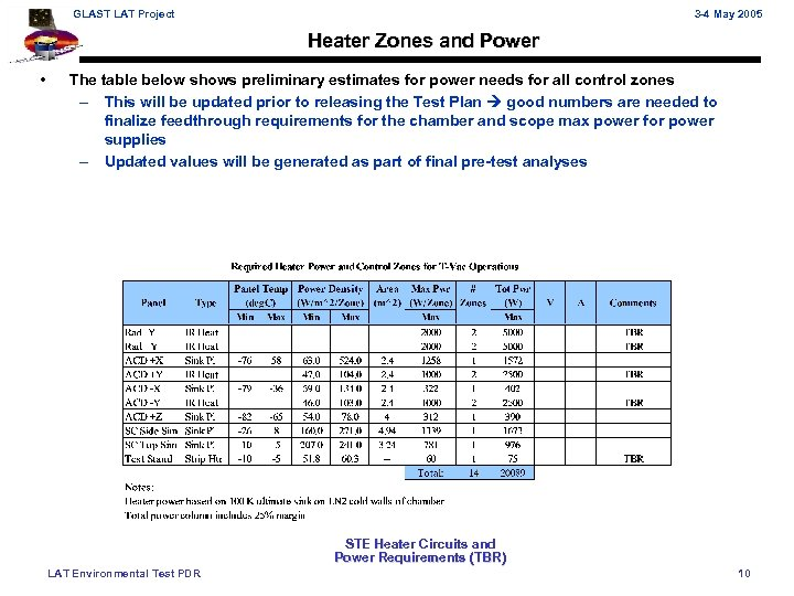 GLAST LAT Project 3 -4 May 2005 Heater Zones and Power • The table
