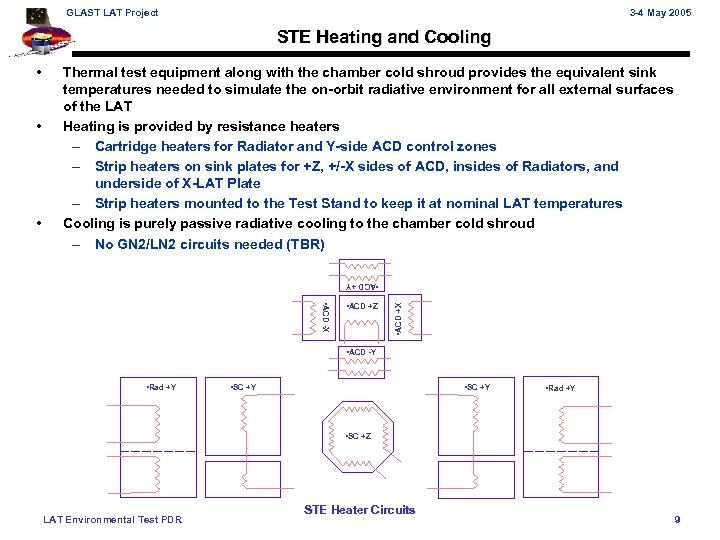 GLAST LAT Project 3 -4 May 2005 STE Heating and Cooling • • ACD