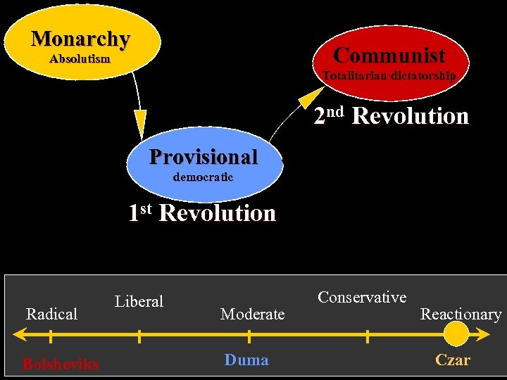 Monarchy Communist Absolutism Totalitarian dictatorship 2 nd Revolution Provisional democratic 1 st Revolution Radical