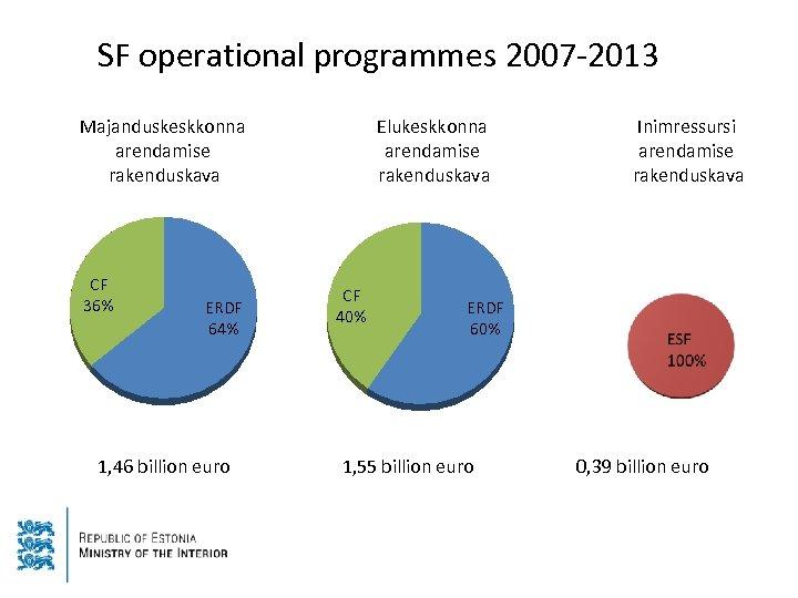 SF operational programmes 2007 -2013 Majanduskeskkonna arendamise rakenduskava CF 36% ERDF 64% 1, 46