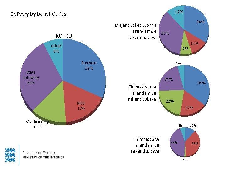 12% Delivery by beneficiaries 34% Majanduskeskkonna arendamise 36% rakenduskava KOKKU other 8% State authority