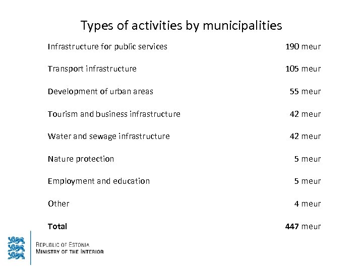 Types of activities by municipalities Infrastructure for public services 190 meur Transport infrastructure 105