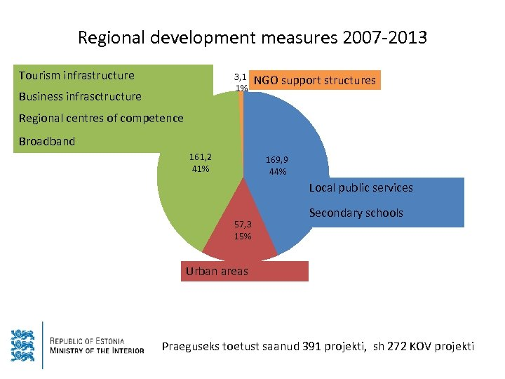 Regional development measures 2007 -2013 Tourism infrastructure 3, 1 1% Business infrasctructure NGO support