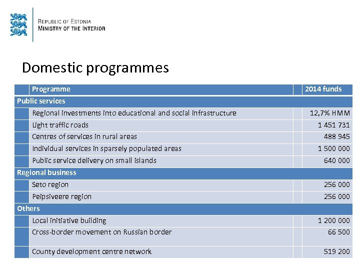 Domestic programmes Programme Public services Regional investments into educational and social infrastructure Light traffic