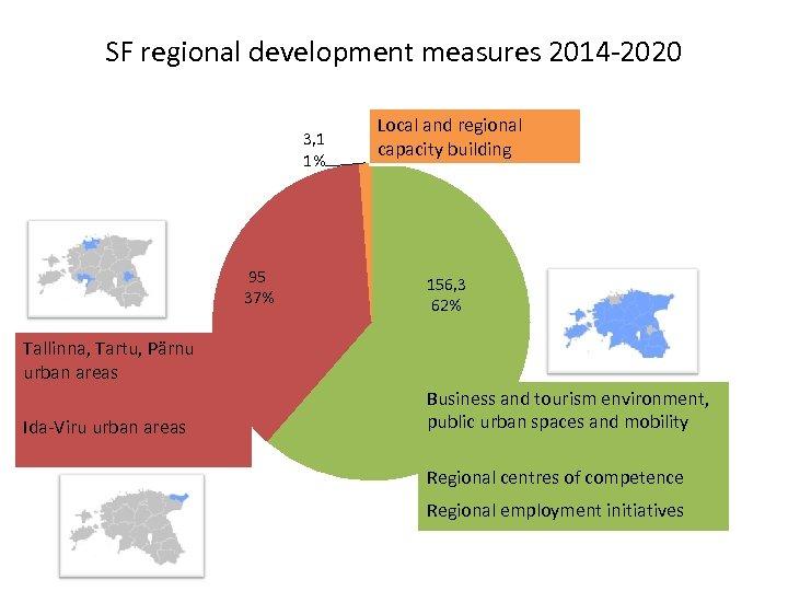 SF regional development measures 2014 -2020 3, 1 1% 95 37% Local and regional