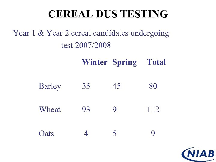CEREAL DUS TESTING Year 1 & Year 2 cereal candidates undergoing test 2007/2008 Winter
