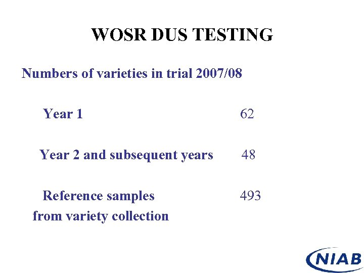 WOSR DUS TESTING Numbers of varieties in trial 2007/08 Year 1 62 Year 2