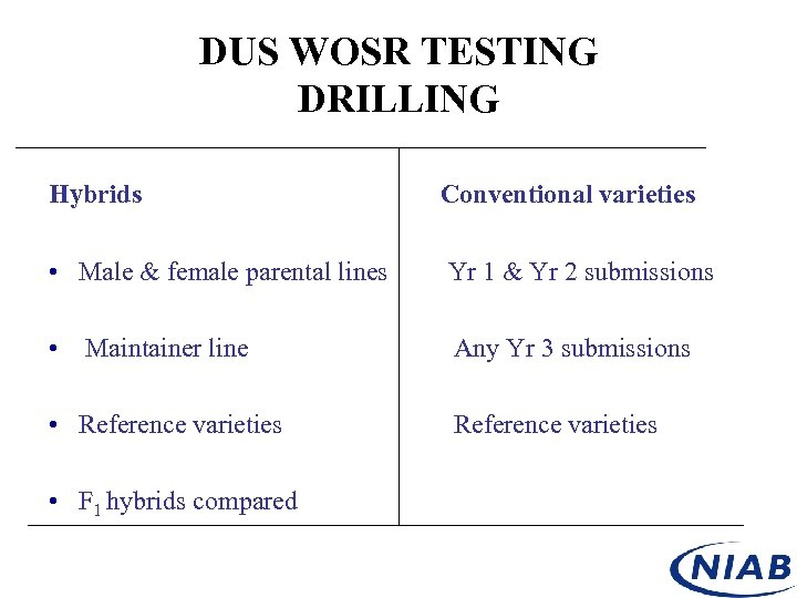 DUS WOSR TESTING DRILLING Hybrids Conventional varieties • Male & female parental lines Yr
