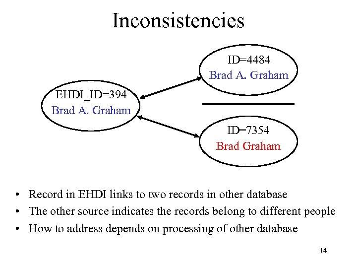 Inconsistencies ID=4484 Brad A. Graham EHDI_ID=394 Brad A. Graham ID=7354 Brad Graham • Record
