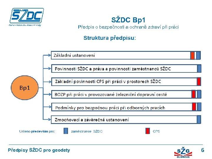 SŽDC Bp 1 Předpis o bezpečnosti a ochraně zdraví při práci Fyzická osoba, podnikající
