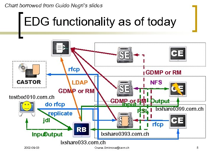 Chart borrowed from Guido Negri's slides EDG functionality as of today RC CE rfcp