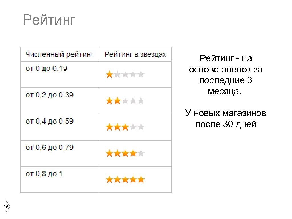 Рейтинг - на основе оценок за последние 3 месяца. У новых магазинов после 30