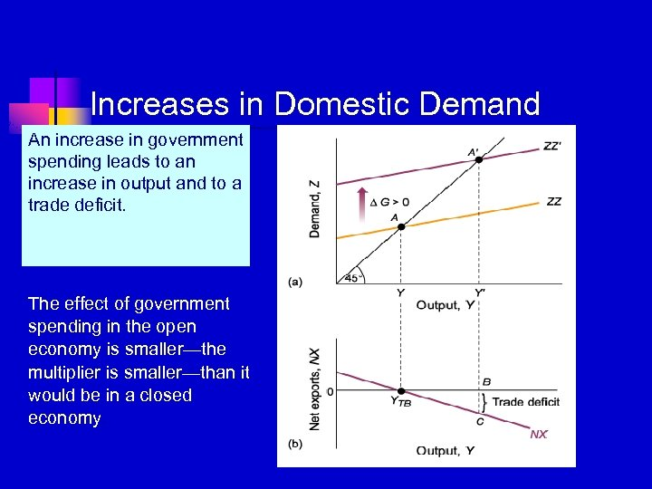 Increases in Domestic Demand An increase in government spending leads to an increase in
