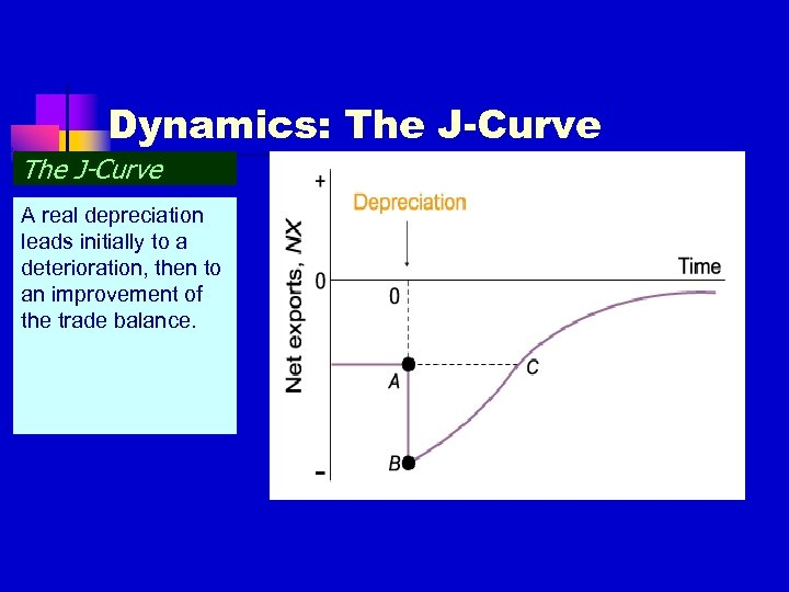 Dynamics: The J-Curve A real depreciation leads initially to a deterioration, then to an