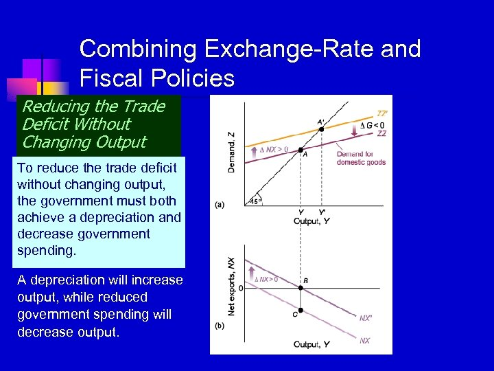 Combining Exchange-Rate and Fiscal Policies Reducing the Trade Deficit Without Changing Output To reduce