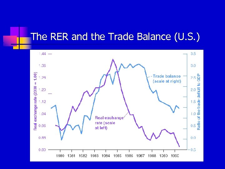 The RER and the Trade Balance (U. S. )