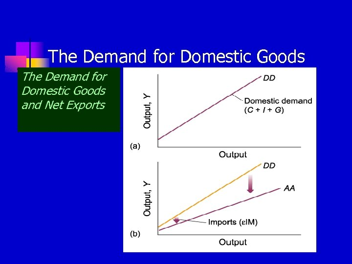 The Demand for Domestic Goods and Net Exports