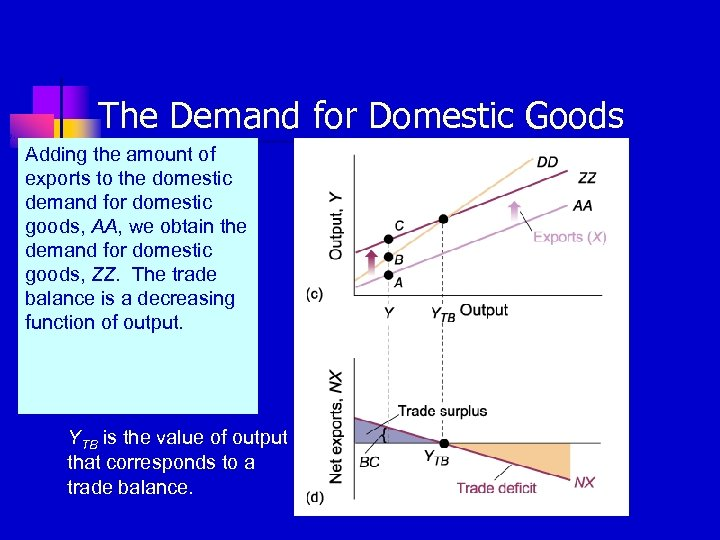 The Demand for Domestic Goods Adding the amount of exports to the domestic demand