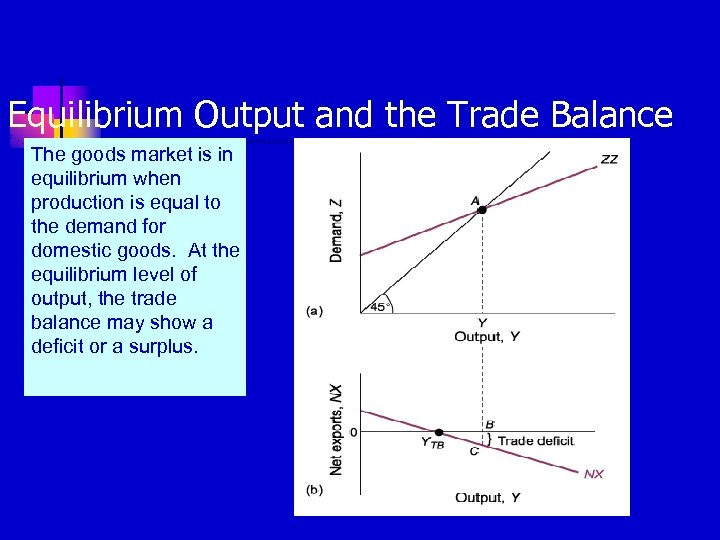 Equilibrium Output and the Trade Balance The goods market is in equilibrium when production