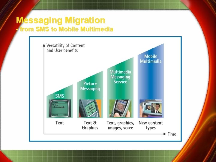 Messaging Migration - from SMS to Mobile Multimedia