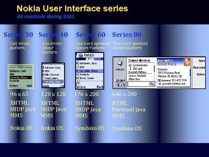 Nokia User Interface series All available during 2002 Series 30 Series 40 Cost driven