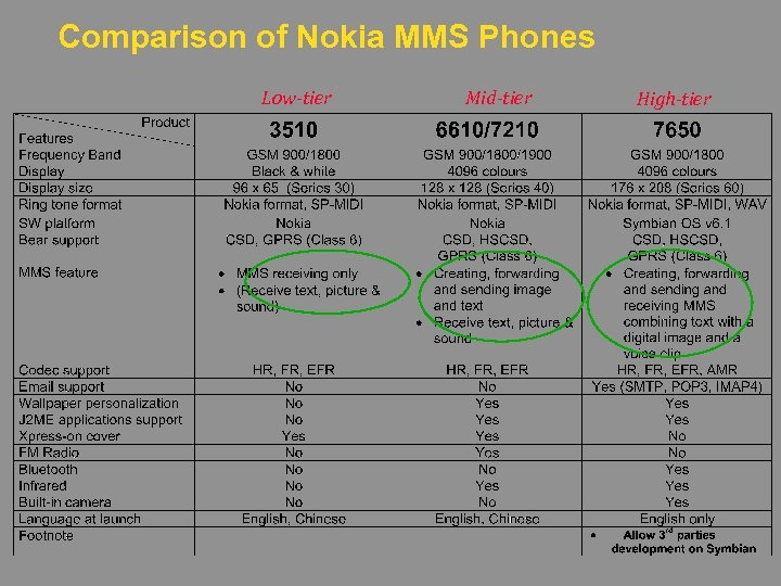 Comparison of Nokia MMS Phones Low-tier Mid-tier High-tier