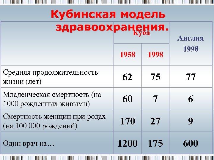Кубинская модель здравоохранения. Куба Англия 1998 1958 1998 Средняя продолжительность жизни (лет) 62 75