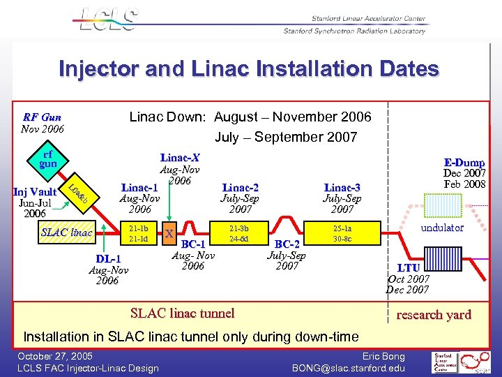 Injector and Linac Installation Dates Linac Down: August – November 2006 July – September