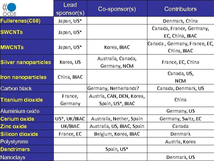 Lead sponsor(s) Co-sponsor(s) Fullerenes(C 60) Japan, US* SWCNTs Japan, US* MWCNTs Japan, US* Korea,