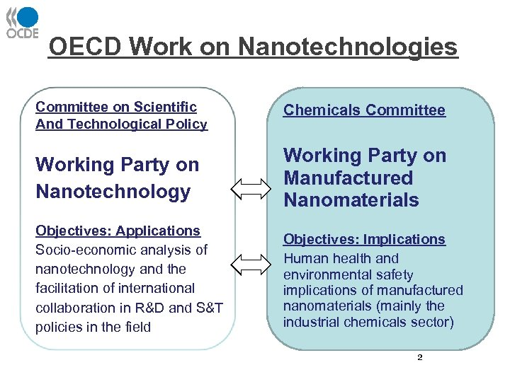 OECD Work on Nanotechnologies Committee on Scientific And Technological Policy Chemicals Committee Working Party