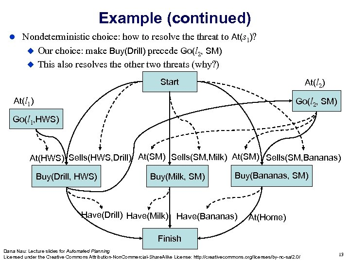 Example (continued) Nondeterministic choice: how to resolve threat to At(s 1)? Our choice: make