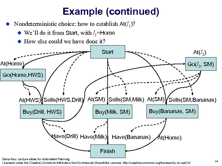 Example (continued) Nondeterministic choice: how to establish At(l 1)? We'll do it from Start,